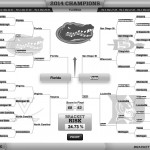 So, how's your bracket doing?